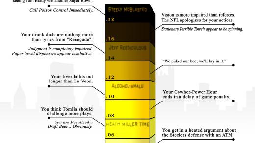 Yinz Drunk Impairment Chart 2018